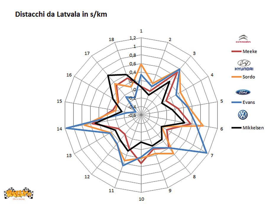 grafico-latvala-distacchi-wrc
